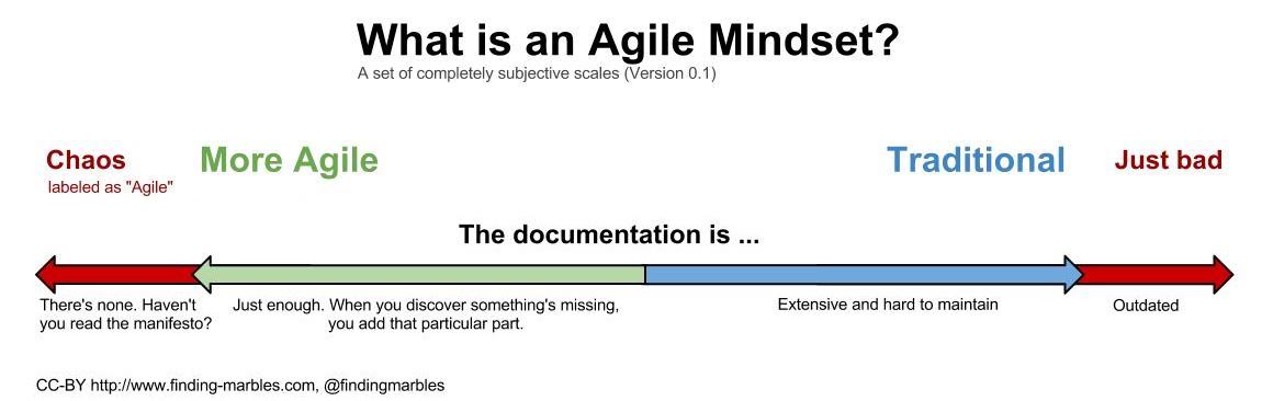 Agile Mindset Chart