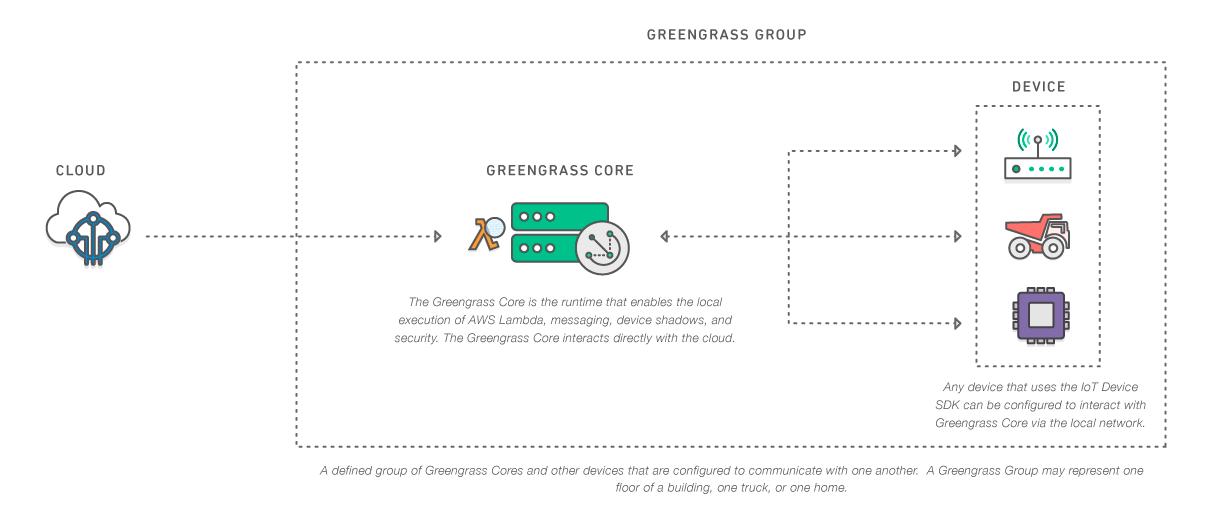 AWS Greengrass.png