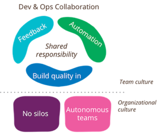 DevOps Cultural Shifts