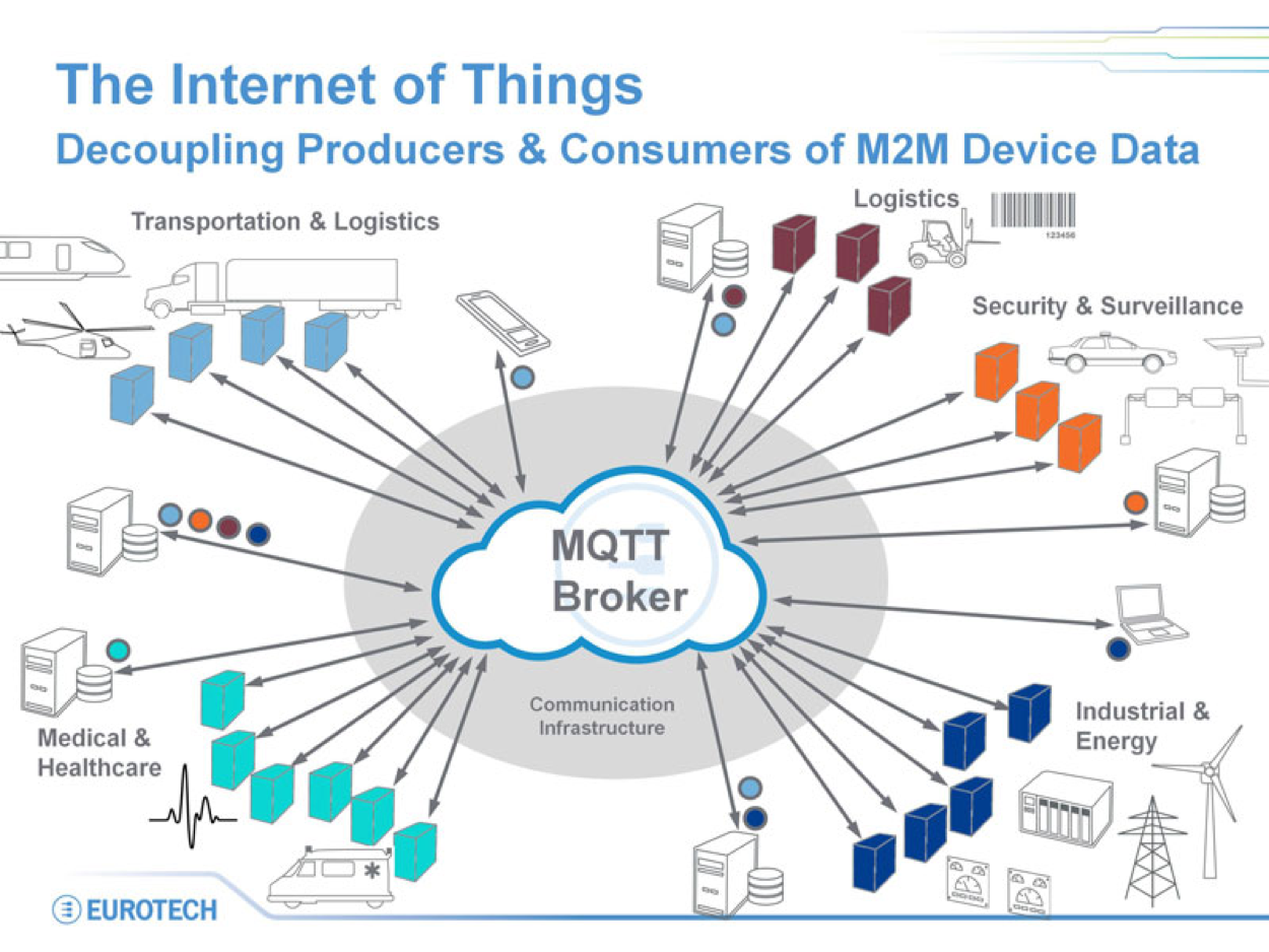 IoT Decoupling Producers and Consumers of M2M Device Data