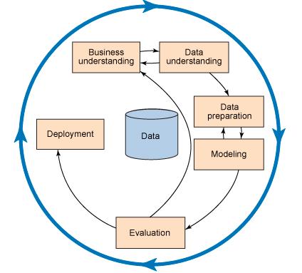 CRISP-DM Diagram