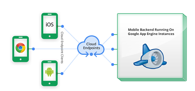 Application Architecture Using the Cloud