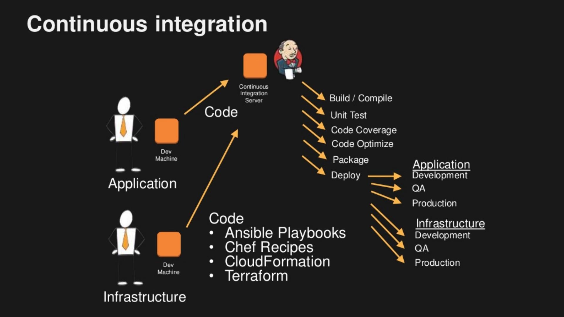 Continous Integration