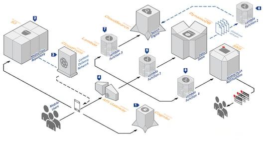 Serverless Application Architecture