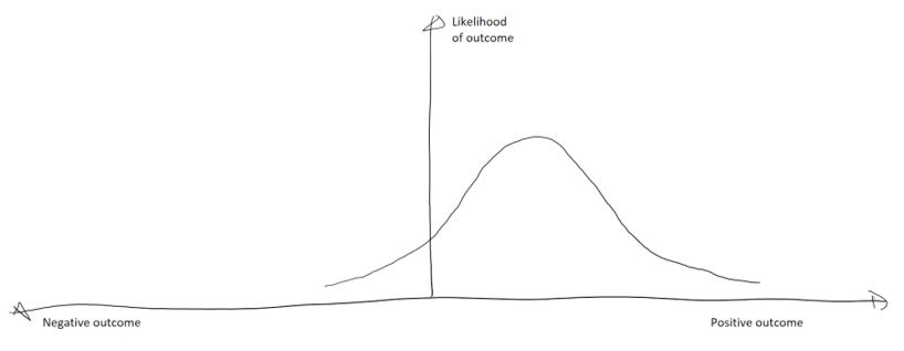 Fragile Outcomes Chart