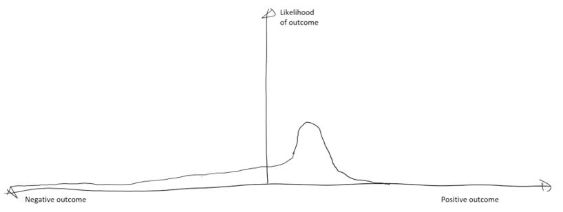 Fragile Asymmetric Outcomes Chart