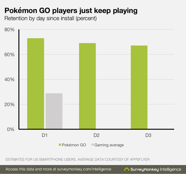 Pokemon Go Retention Chart