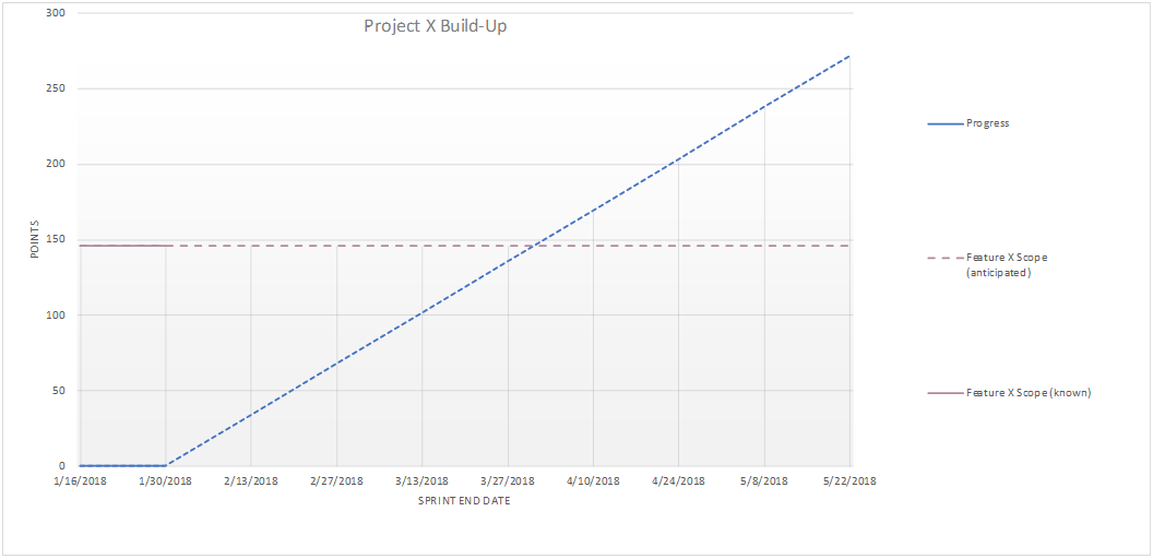 Build-Up Chart 1