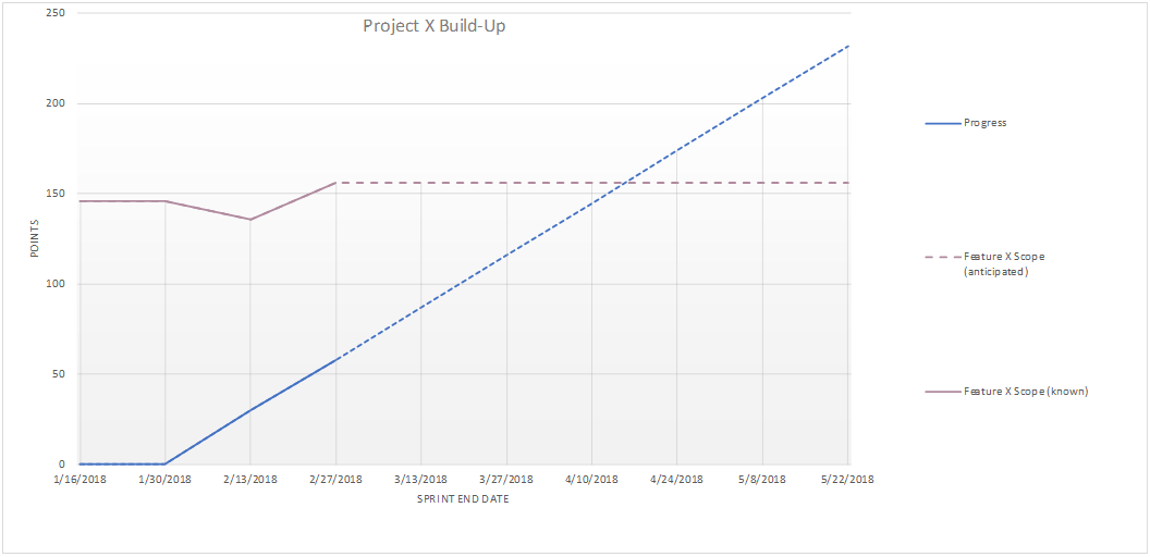 Build-Up Chart 2