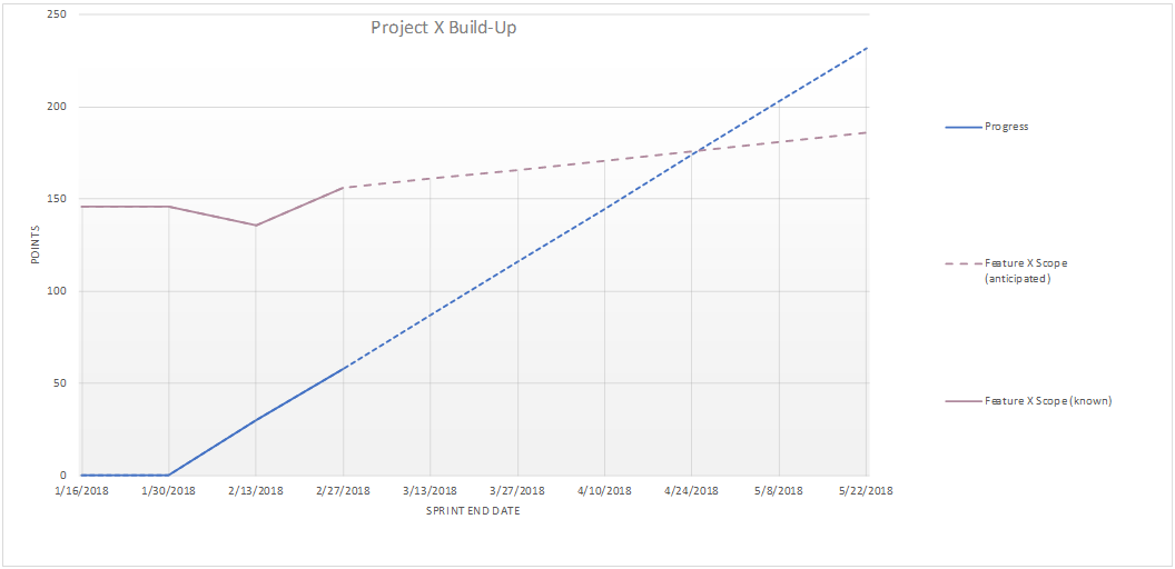 Build-Up Chart 3