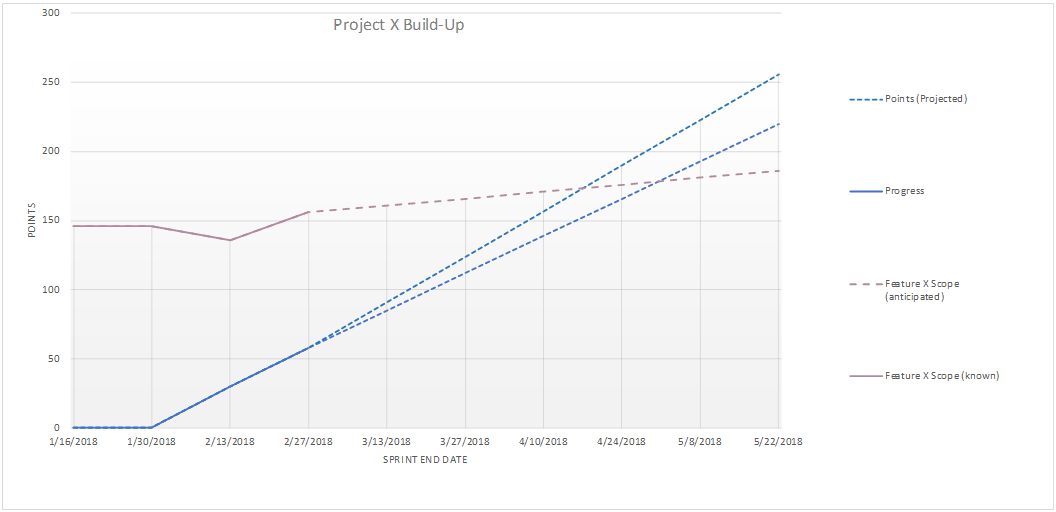 Build-Up Chart 4