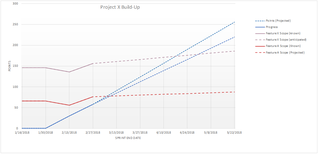 Build-Up Chart 5