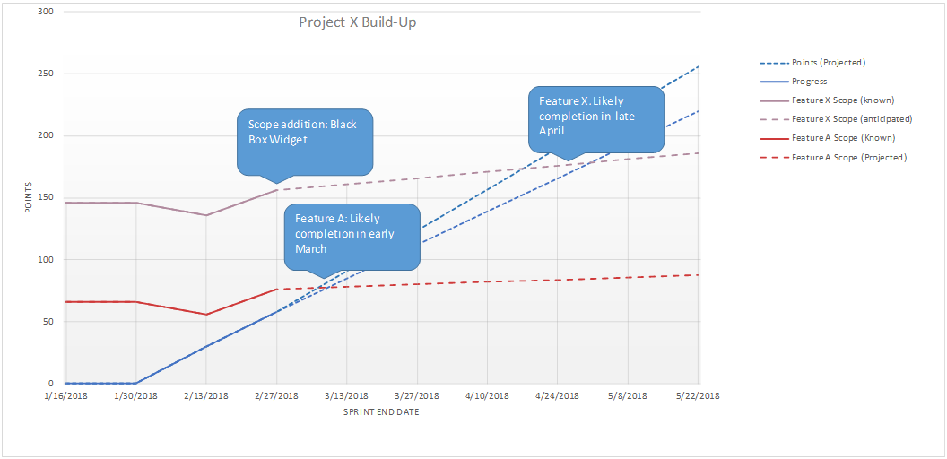 Build-Up Chart 6