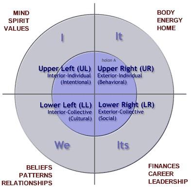 Integral Theory Image