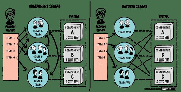Component vs- Feature Teams